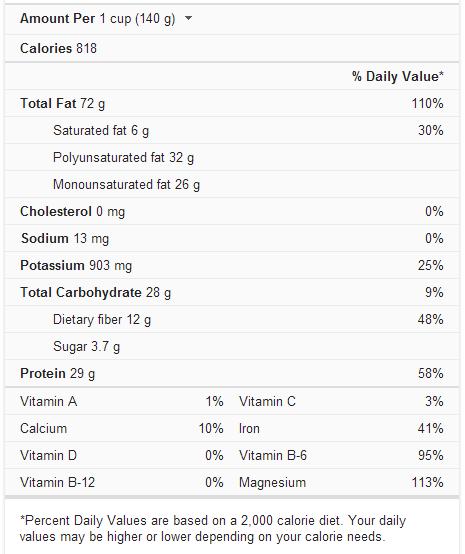 Sunflower seeds nutrional profile